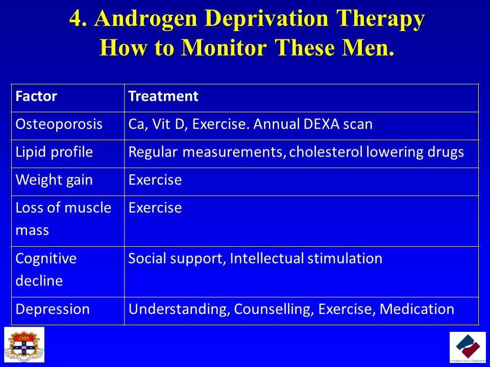 4. Androgen Deprivation Therapy How to Monitor These Men. 4. Androgen Deprivation Therapy How to Monitor These Men. FactorTreatment OsteoporosisCa, Vi