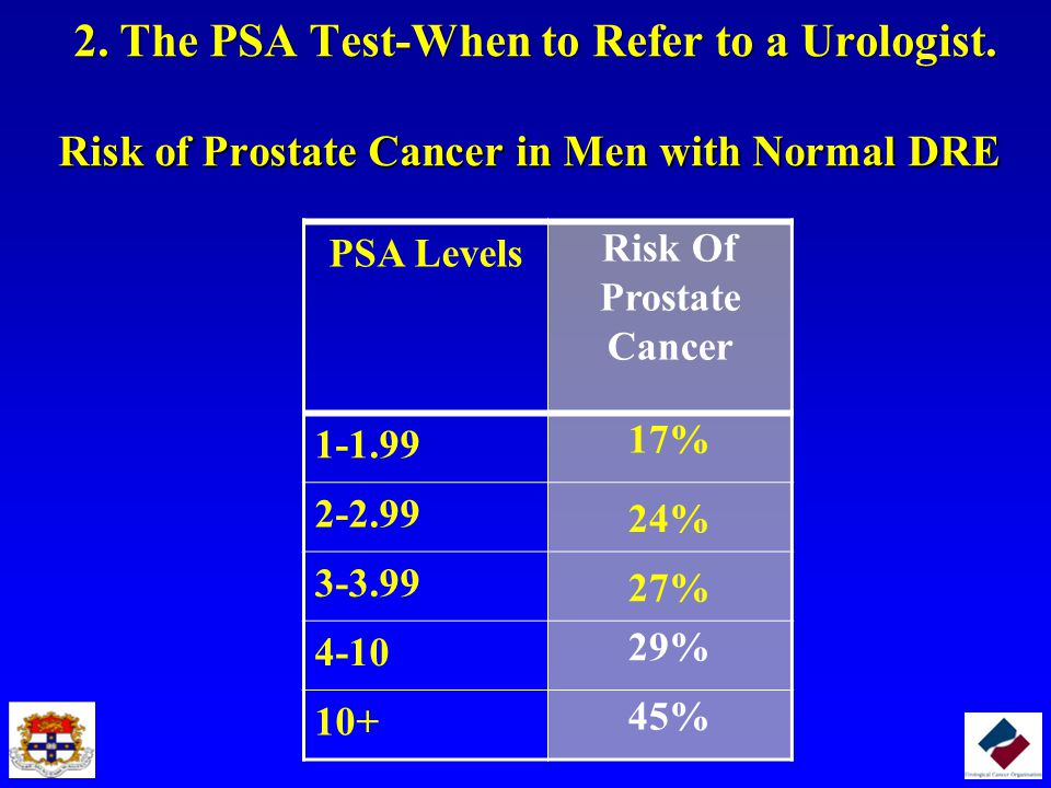 2. The PSA Test-When to Refer to a Urologist. Risk of Prostate Cancer in Men with Normal DRE 2. The PSA Test-When to Refer to a Urologist. Risk of Pro