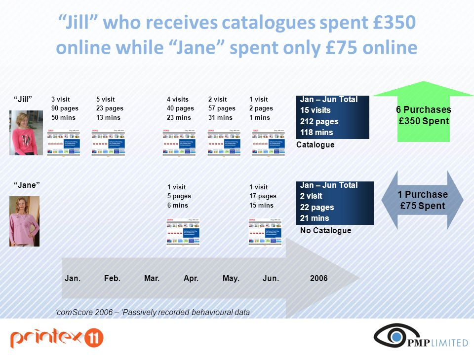 Jill who receives catalogues spent £350 online while Jane spent only £75 online Jan.Feb.Mar.Apr.May.Jun.2006 Jill Jane No Catalogue Catalogue 3 visit 90 pages 50 mins 5 visit 23 pages 13 mins 4 visits 40 pages 23 mins 2 visit 57 pages 31 mins 1 visit 5 pages 6 mins Jan – Jun Total 15 visits 212 pages 118 mins Jan – Jun Total 2 visit 22 pages 21 mins 6 Purchases £350 Spent 1 Purchase £75 Spent 'comScore 2006 – 'Passively recorded behavioural data 1 visit 17 pages 15 mins 1 visit 2 pages 1 mins