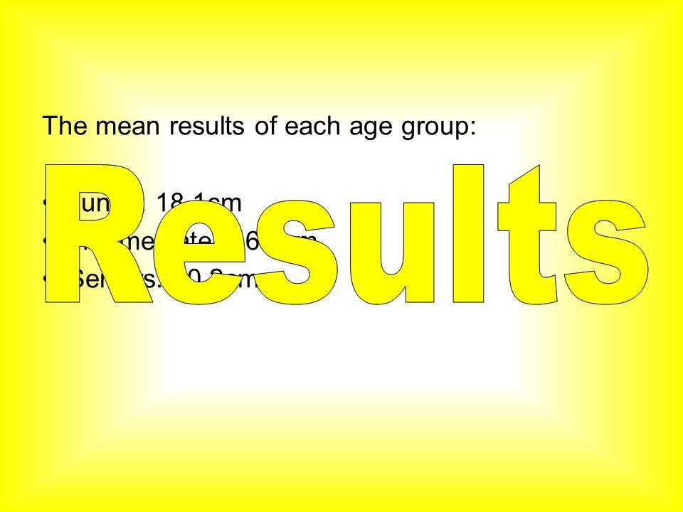 The mean results of each age group: Junior: 18.1cm Intermediate: 16.9cm Seniors: 20.2cm
