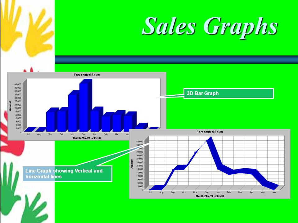 Sales Graphs Choose to create a graph for Current Contact, Current Lookup or All Contacts.