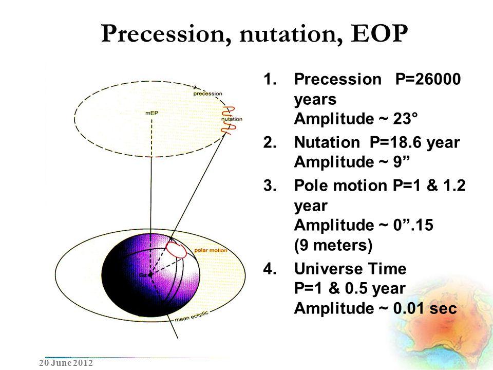 Precession, nutation, EOP 1.Precession P=26000 years Amplitude ~ 23° 2.Nutation P=18.6 year Amplitude ~ 9 3.Pole motion P=1 & 1.2 year Amplitude ~ 0 .15 (9 meters) 4.Universe Time P=1 & 0.5 year Amplitude ~ 0.01 sec 20 June 2012