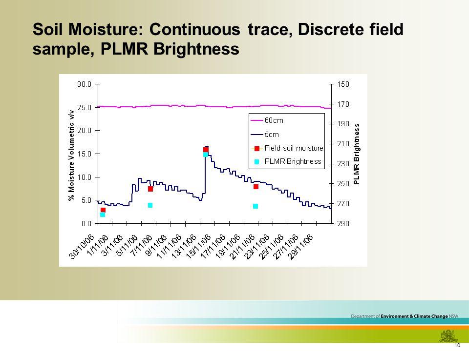 10 Soil Moisture: Continuous trace, Discrete field sample, PLMR Brightness