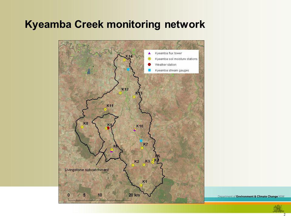 2 Kyeamba Creek monitoring network