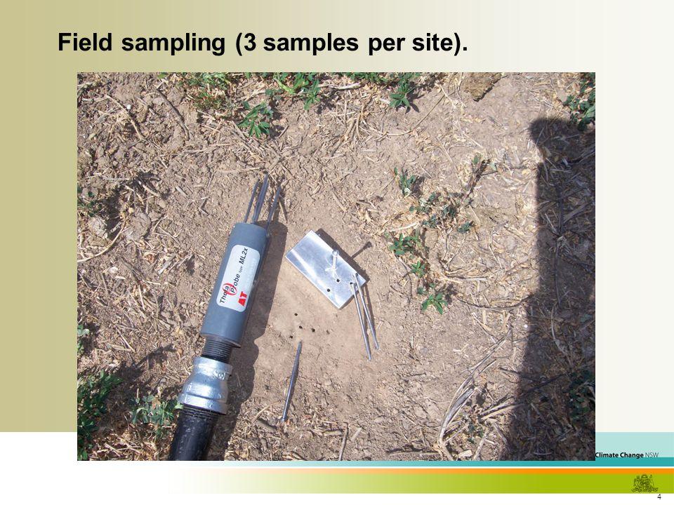 4 Field sampling (3 samples per site).