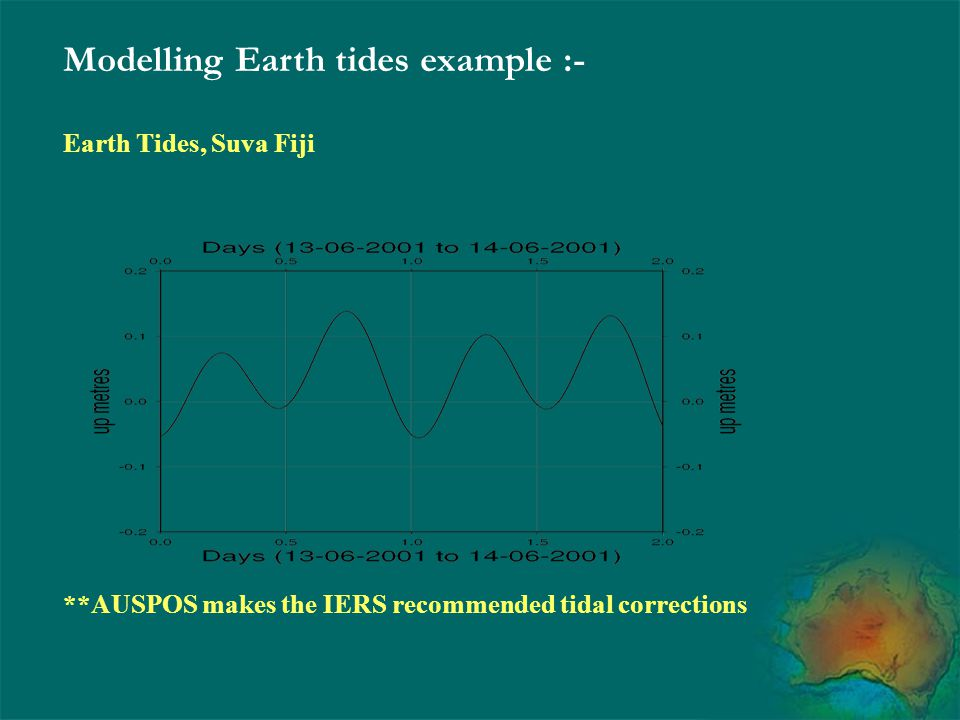 Modelling Earth tides example :- Earth Tides, Suva Fiji **AUSPOS makes the IERS recommended tidal corrections
