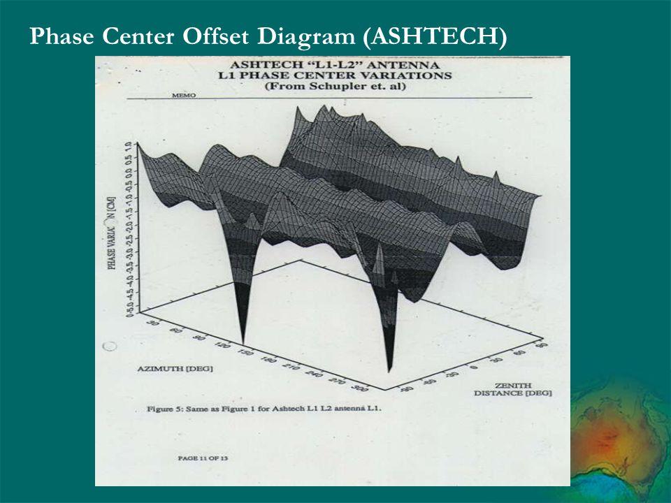 Phase Center Offset Diagram (ASHTECH)
