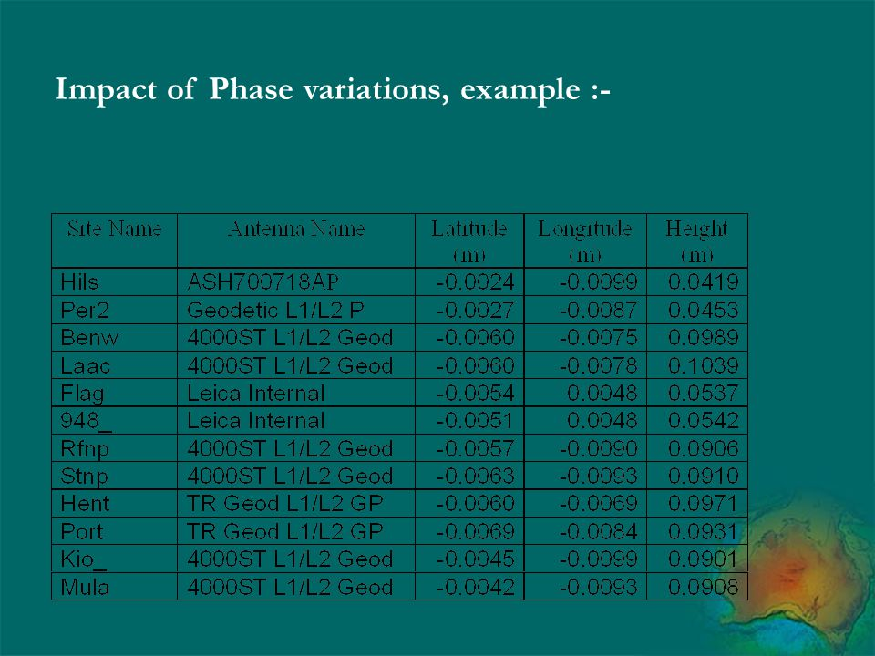 Impact of Phase variations, example :-