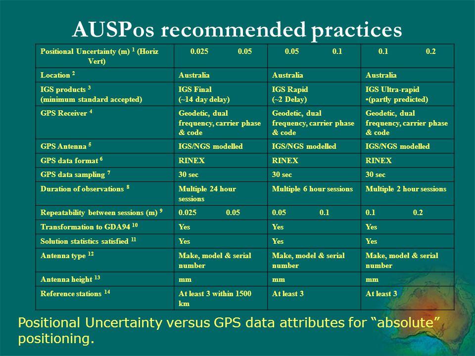 AUSPos recommended practices Positional Uncertainty (m) 1 (Horiz Vert) 0.0250.050.050.10.10.2 Location 2 Australia IGS products 3 (minimum standard ac