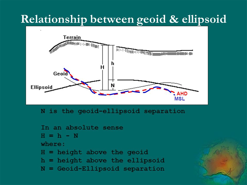Relationship between geoid & ellipsoid N is the geoid-ellipsoid separation In an absolute sense H = h - N where: H = height above the geoid h = height