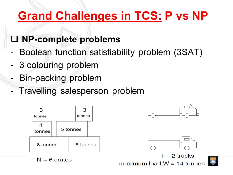  NP-complete problems -Boolean function satisfiability problem (3SAT) -3 colouring problem -Bin-packing problem - Travelling salesperson problem Grand Challenges in TCS: P vs NP