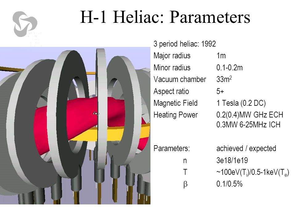 H-1 Heliac: Parameters 3 period heliac: 1992 Major radius1m Minor radius0.1-0.2m Vacuum chamber33m 2 Aspect ratio5+ Magnetic Field1 Tesla (0.2 DC) Heating Power0.2(0.4)MW GHz ECH 0.3MW 6-25MHz ICH Parameters: achieved / expected n3e18/1e19 T~100eV(T i )/0.5-1keV(T e )  0.1/0.5%