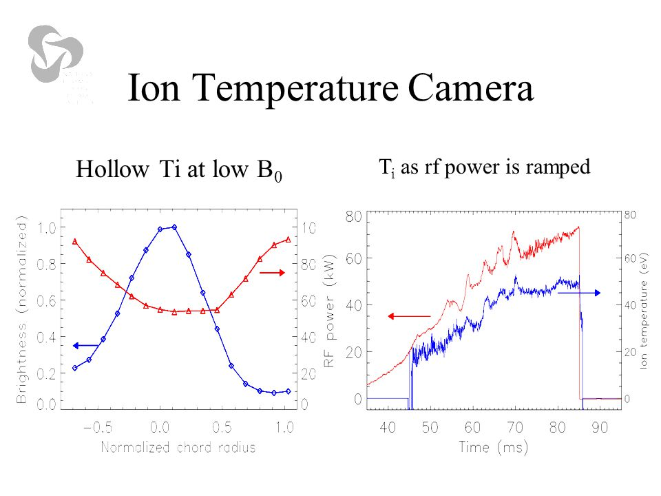 Ion Temperature Camera Hollow Ti at low B 0 T i as rf power is ramped