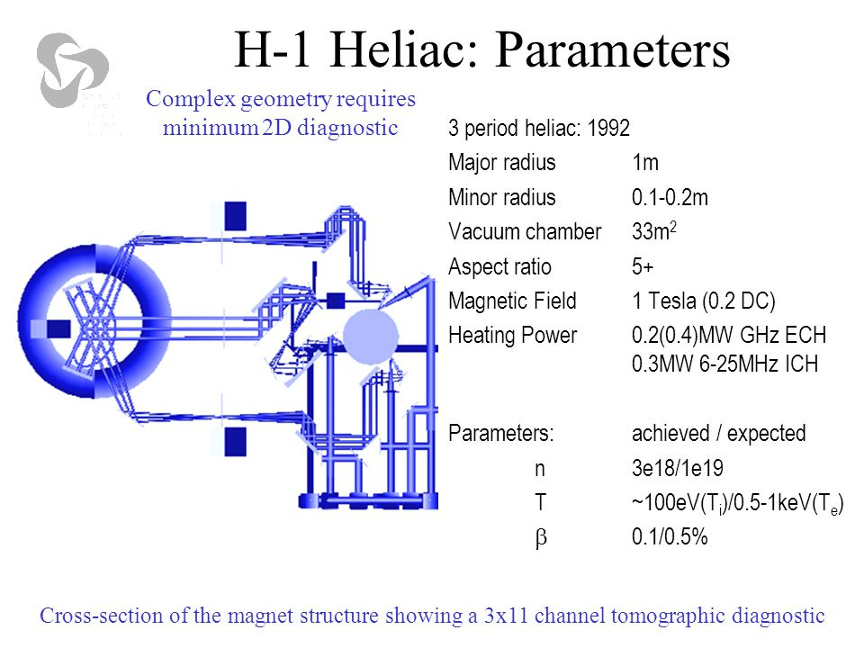Plasma production and heating: resonant and non-resonant RF 10 18 m -3 Non-resonant heating is flexible in B 0, works better at low fields.
