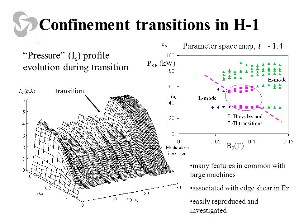 Confinement transitions in H-1 Pressure (I s ) profile evolution during transition transition P RF (kW) B 0 (T) many features in common with large machines associated with edge shear in Er easily reproduced and investigated Parameter space map,  ~ 1.4