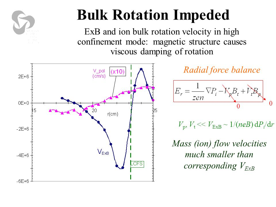 ExB and ion bulk rotation velocity in high confinement mode: magnetic structure causes viscous damping of rotation 0 0 V p, V t << V ExB ~ 1/(neB) dP i /dr Radial force balance Mass (ion) flow velocities much smaller than corresponding V ExB Bulk Rotation Impeded