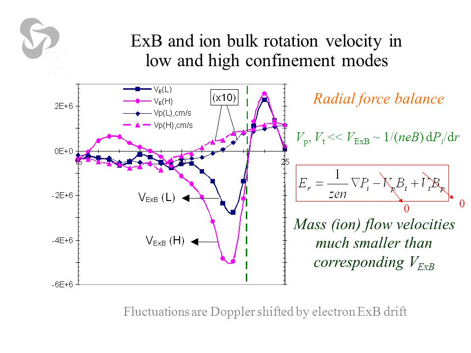 ExB and ion bulk rotation velocity in low and high confinement modes 0 0 V p, V t << V ExB ~ 1/(neB) dP i /dr Radial force balance Mass (ion) flow velocities much smaller than corresponding V ExB Fluctuations are Doppler shifted by electron ExB drift