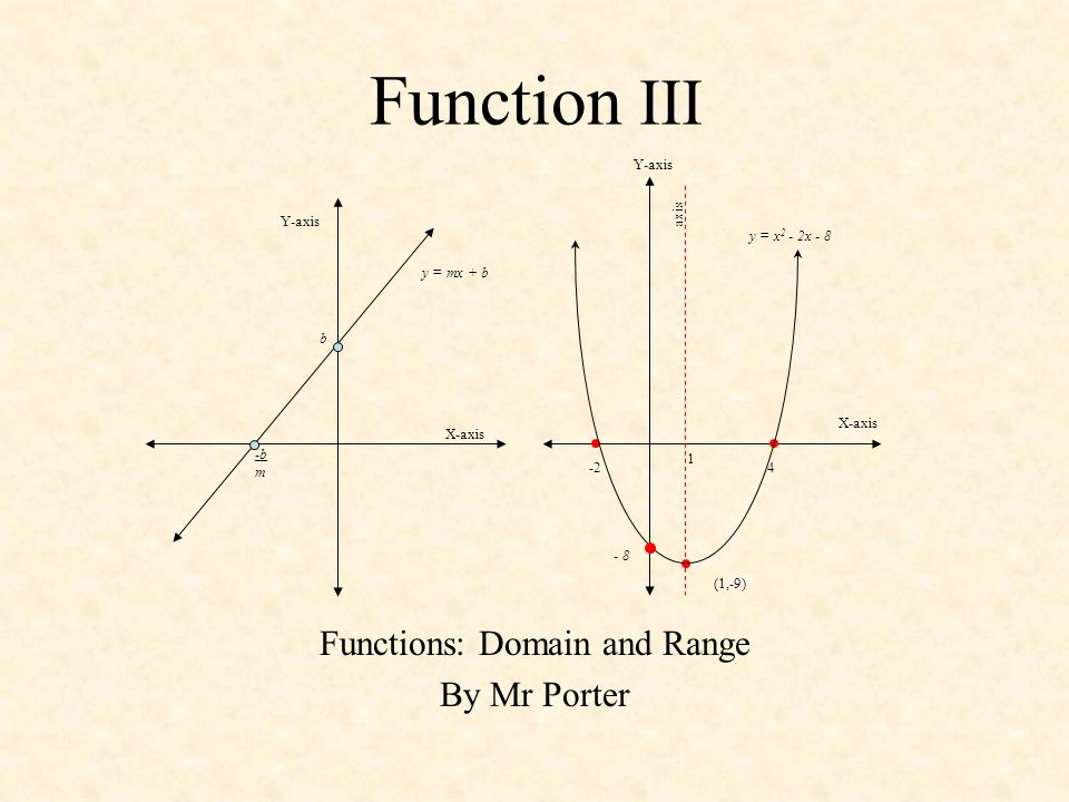 Function III Functions: Domain and Range By Mr Porter -24 (1,-9) axis 1 X-axis Y-axis y = x 2 - 2x - 8 - 8 X-axis Y-axis y = mx + b b -b m