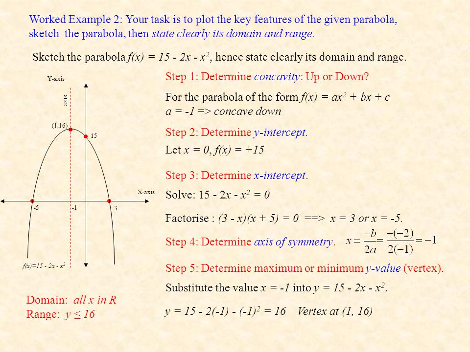 Worked Example 2: Your task is to plot the key features of the given parabola, sketch the parabola, then state clearly its domain and range.