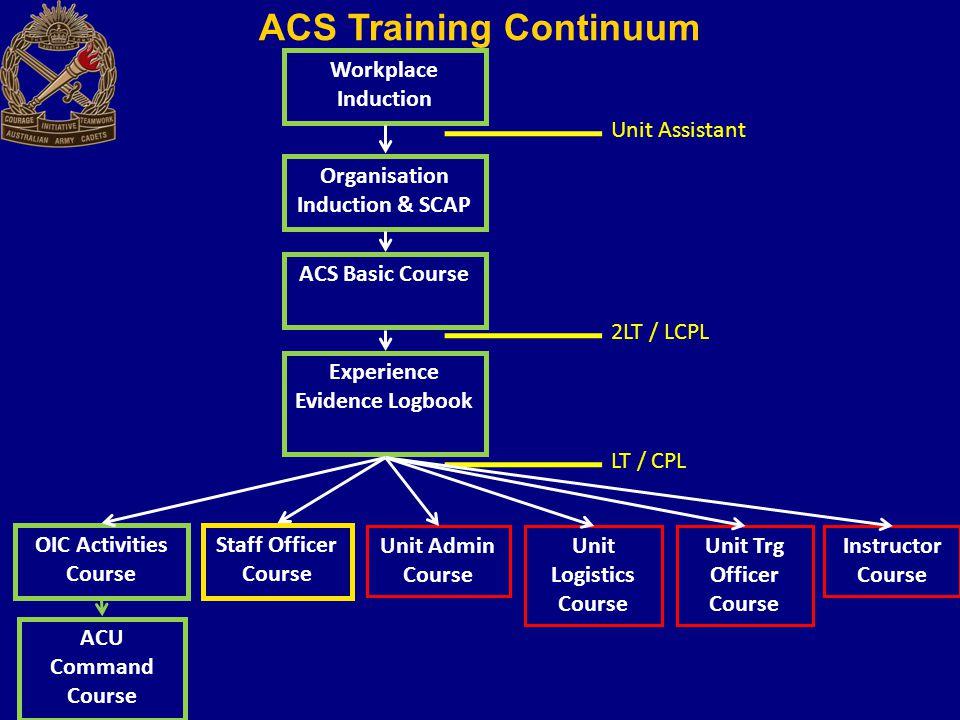 Workplace Induction Organisation Induction & SCAP ACS Basic Course OIC Activities Course ACU Command Course Unit Assistant 2LT / LCPL LT / CPL Experie