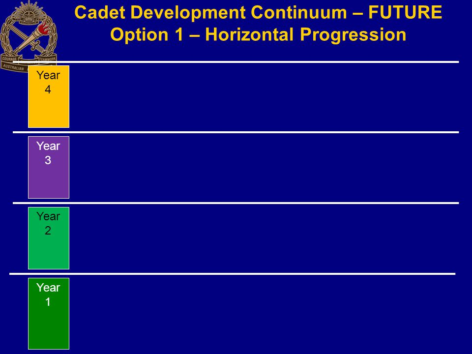 Cadet Development Continuum – FUTURE Option 1 – Horizontal Progression Year 1 Year 2 Year 3 Year 4