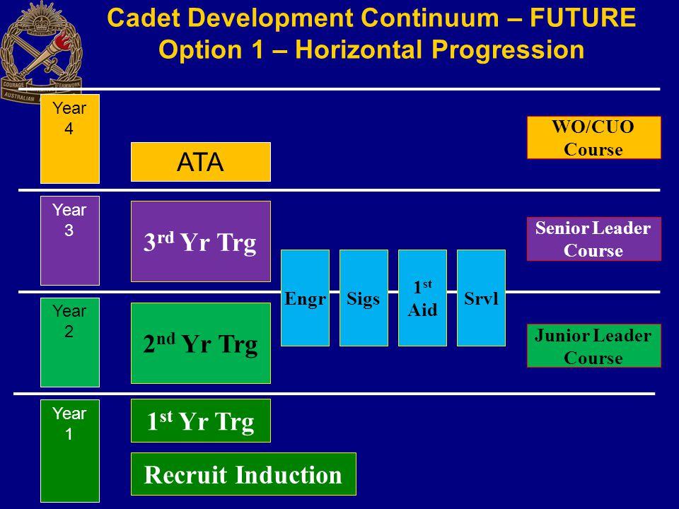 Cadet Development Continuum – FUTURE Option 1 – Horizontal Progression Recruit Induction Year 1 1 st Yr Trg Junior Leader Course Year 2 2 nd Yr Trg Ye