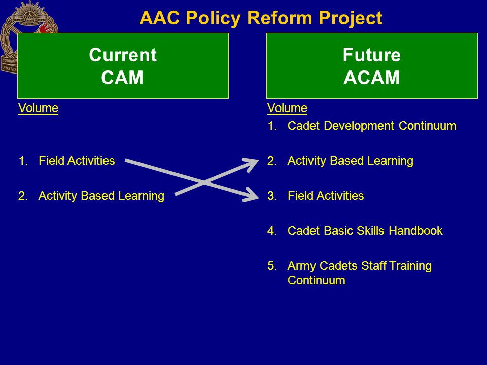 AAC Policy Reform Project Current CAM Future ACAM Volume 1.Cadet Development Continuum 2.Activity Based Learning 3.Field Activities 4.Cadet Basic Skil