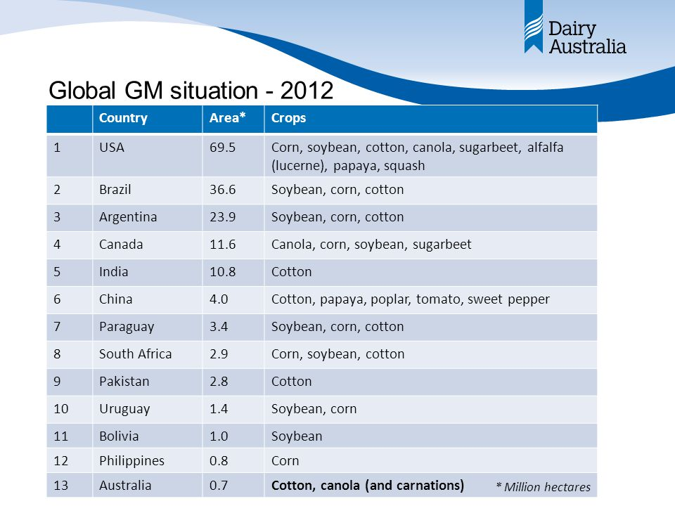 Global GM situation - 2012 CountryArea*Crops 1USA69.5Corn, soybean, cotton, canola, sugarbeet, alfalfa (lucerne), papaya, squash 2Brazil36.6Soybean, corn, cotton 3Argentina23.9Soybean, corn, cotton 4Canada11.6Canola, corn, soybean, sugarbeet 5India10.8Cotton 6China4.0Cotton, papaya, poplar, tomato, sweet pepper 7Paraguay3.4Soybean, corn, cotton 8South Africa2.9Corn, soybean, cotton 9Pakistan2.8Cotton 10Uruguay1.4Soybean, corn 11Bolivia1.0Soybean 12Philippines0.8Corn 13Australia0.7Cotton, canola (and carnations) * Million hectares