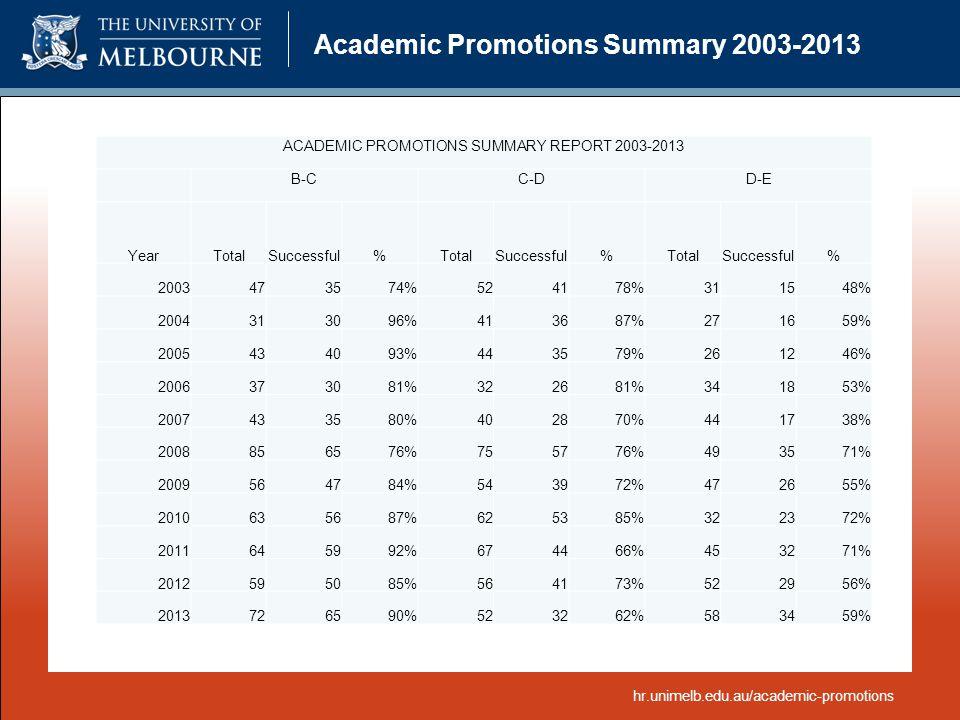 Academic Promotions Summary 2003-2013 hr.unimelb.edu.au/academic-promotions ACADEMIC PROMOTIONS SUMMARY REPORT 2003-2013 B-CC-DD-E YearTotalSuccessful%TotalSuccessful%TotalSuccessful% 2003473574%524178%311548% 2004313096%413687%271659% 2005434093%443579%261246% 2006373081%322681%341853% 2007433580%402870%441738% 2008856576%755776%493571% 2009564784%543972%472655% 2010635687%625385%322372% 2011645992%674466%453271% 2012595085%564173%522956% 2013726590%523262%583459%