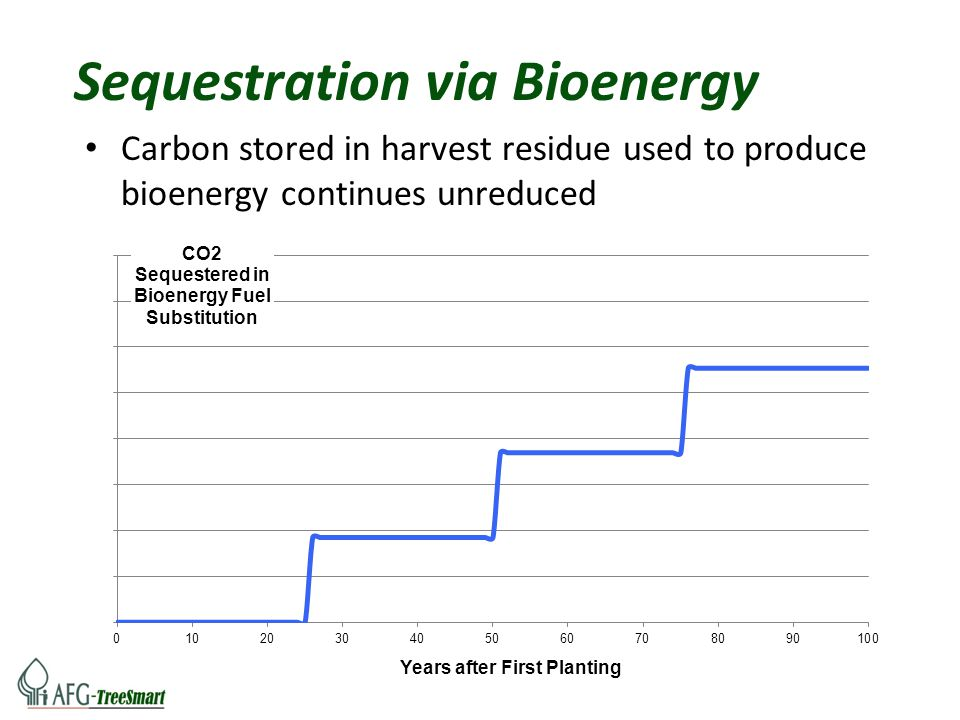 Sequestration via Bioenergy Carbon stored in harvest residue used to produce bioenergy continues unreduced