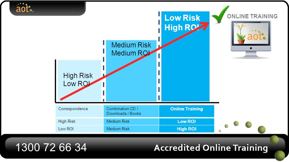 Low Risk Low ROI Low Risk High ROI Medium Risk Medium ROI High Risk Low ROI ONLINE TRAINING CorrespondenceCombination CD / Downloads / Books Online Training High RiskMedium Risk Low ROI Medium Risk High ROI 1300 72 66 34