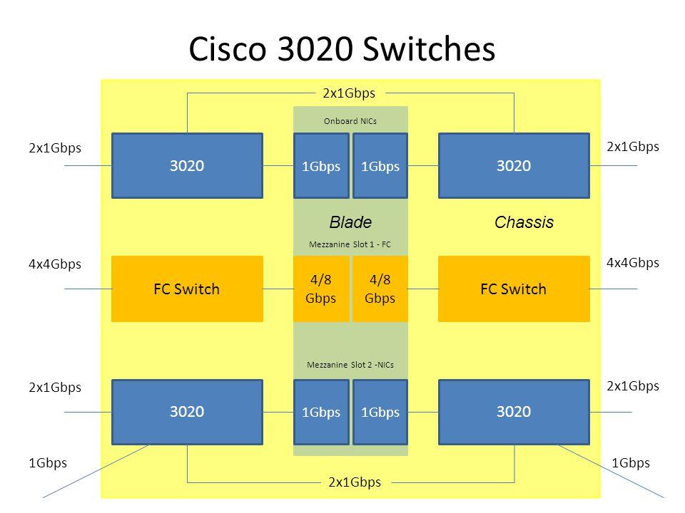 Cisco 3020 Switches 3020 FC Switch 1Gbps 4/8 Gbps 4/8 Gbps 1Gbps Onboard NICs Mezzanine Slot 1 - FC Mezzanine Slot 2 -NICs 2x1Gbps 4x4Gbps 2x1Gbps 4x4