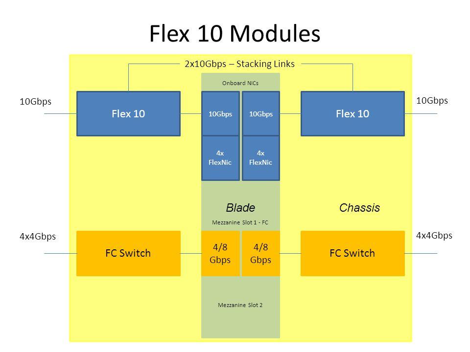 Flex 10 Modules Flex 10 FC Switch 10Gbps 4/8 Gbps 4/8 Gbps Onboard NICs Mezzanine Slot 1 - FC Mezzanine Slot 2 10Gbps 4x4Gbps 10Gbps 4x4Gbps 2x10Gbps