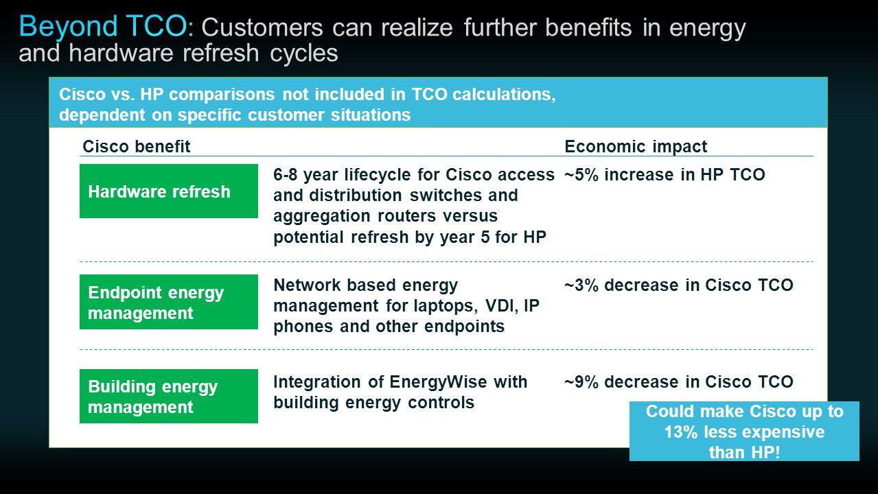 Hardware refresh Endpoint energy management Building energy management Cisco benefitEconomic impact Cisco vs.