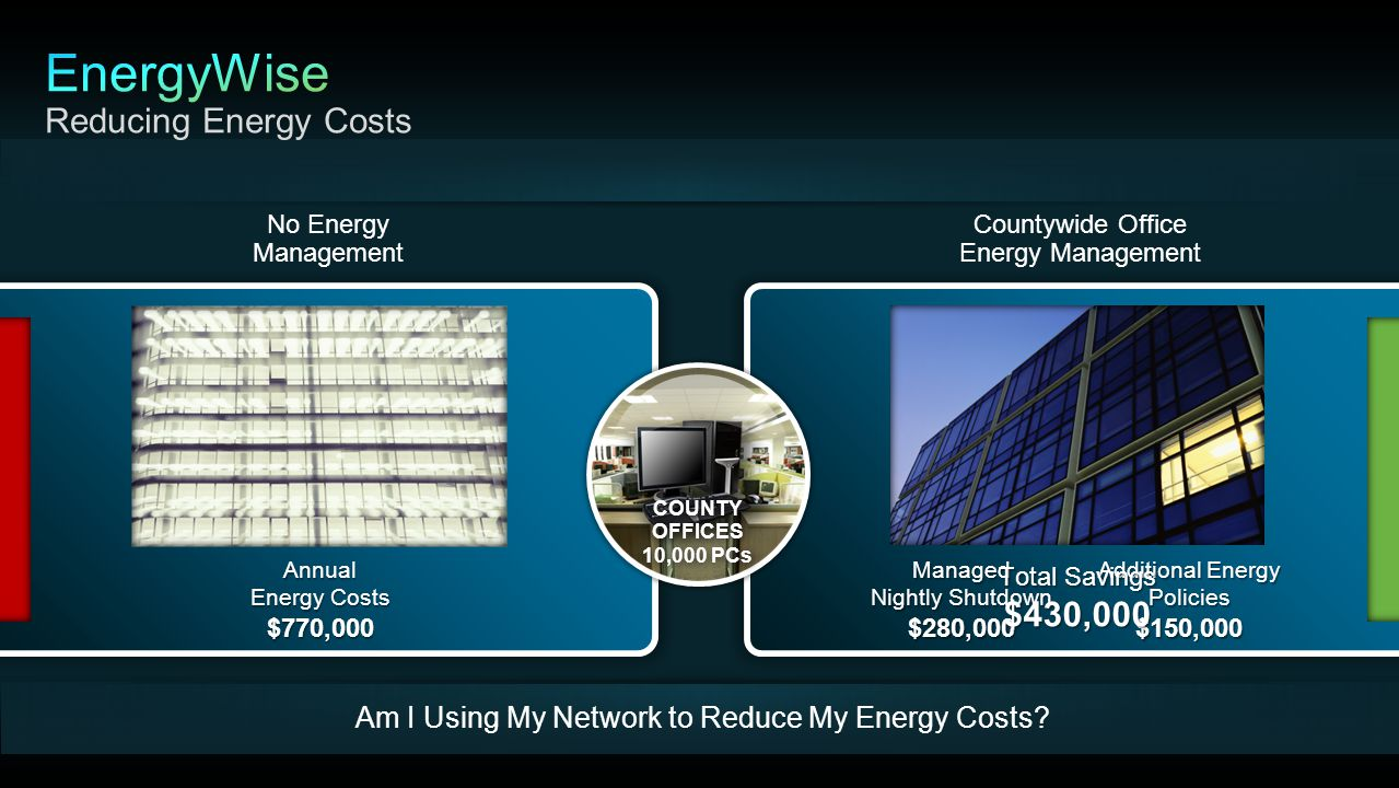 Managed Nightly Shutdown $280,000 Additional Energy Policies $150,000 Annual Energy Costs $770,000 Am I Using My Network to Reduce My Energy Costs.