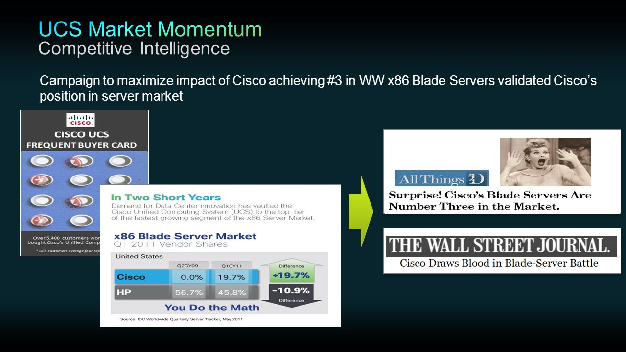 Campaign to maximize impact of Cisco achieving #3 in WW x86 Blade Servers validated Cisco's position in server market