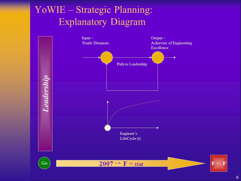 6 YoWIE – Strategic Planning: Explanatory Diagram Engineer's LifeCycle (t) 2007F = ma Go Leadership F = -F Input – Youth/ Dreamers Output – Achievers