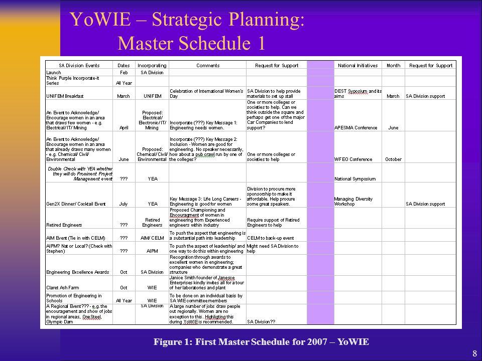 8 YoWIE – Strategic Planning: Master Schedule 1 Figure 1: First Master Schedule for 2007 – YoWIE