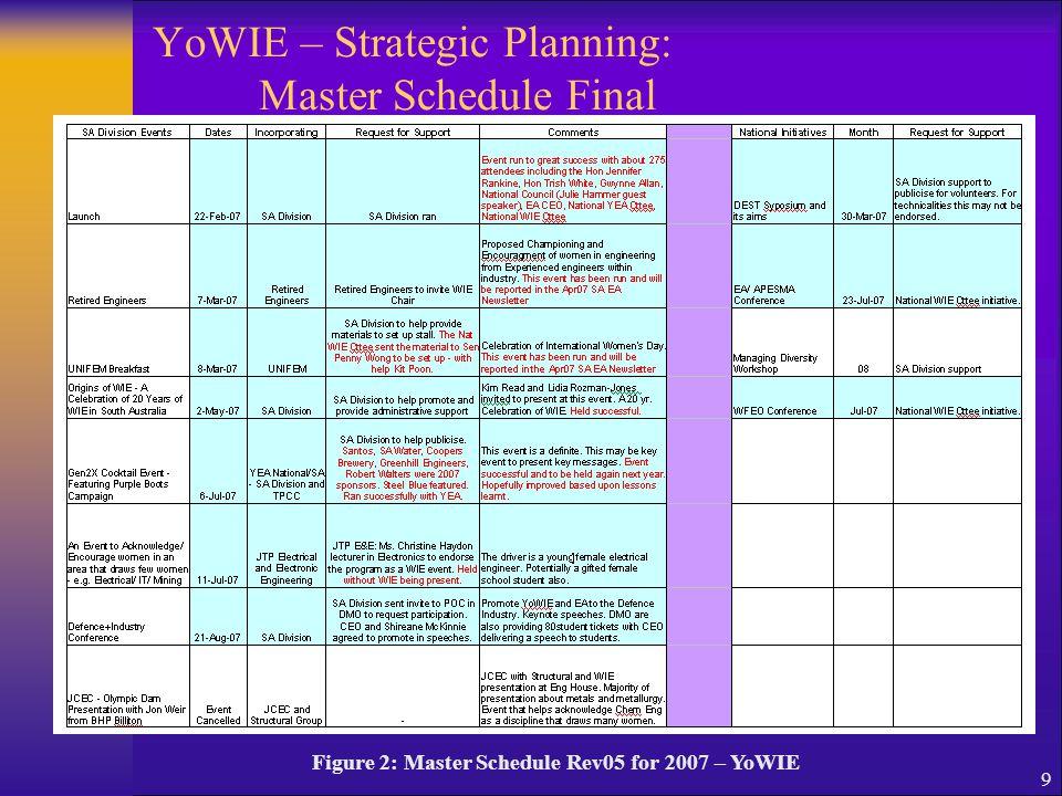9 YoWIE – Strategic Planning: Master Schedule Final Figure 2: Master Schedule Rev05 for 2007 – YoWIE