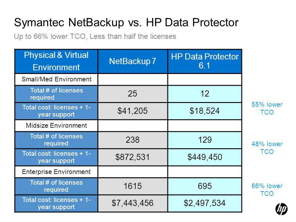 Symantec NetBackup vs. HP Data Protector Up to 66% lower TCO, Less than half the licenses * Data compiled Nov 2009 Physical & Virtual Environment NetB