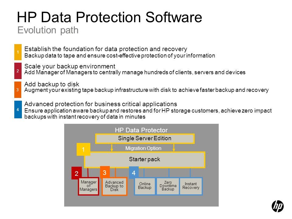 HP Data Protection Software Evolution path Establish the foundation for data protection and recovery Backup data to tape and ensure cost-effective pro