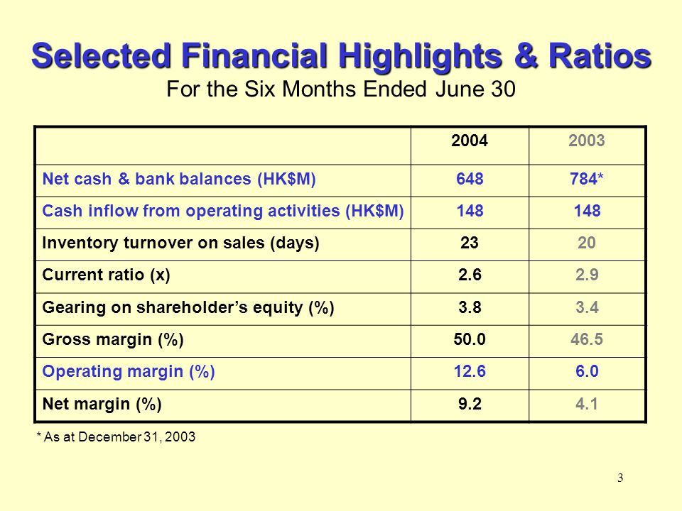 4 Divisional Highlights Divisional Highlights For the Six Months Ended June 30 TurnoverOperating Profit Division 2004 (In HK$M) 2003 (In HK$M) YOY Chg (%) 2004 (In HK$M) 2003 (In HK$M) YOY Chg (%) Retail And Distribution 1,7391,45219.820064212.5 Manufacturing 1197558.7342630.8 Others * ---1250.0 Total 1,8581,52721.723592 155.4 * Includes interest income and intra-division eliminations