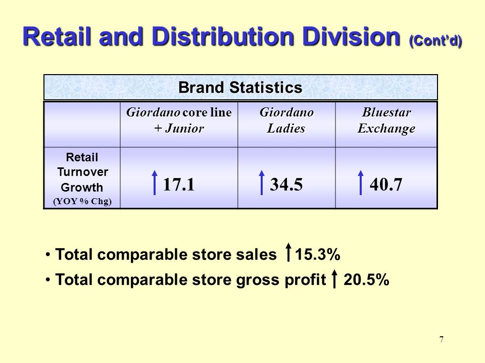 7 Retail and Distribution Division (Cont'd) Giordano core line + Junior Giordano Ladies Bluestar Exchange Retail Turnover Growth (YOY % Chg) 17.134.540.7 Total comparable store sales 15.3% Total comparable store gross profit 20.5% Brand Statistics