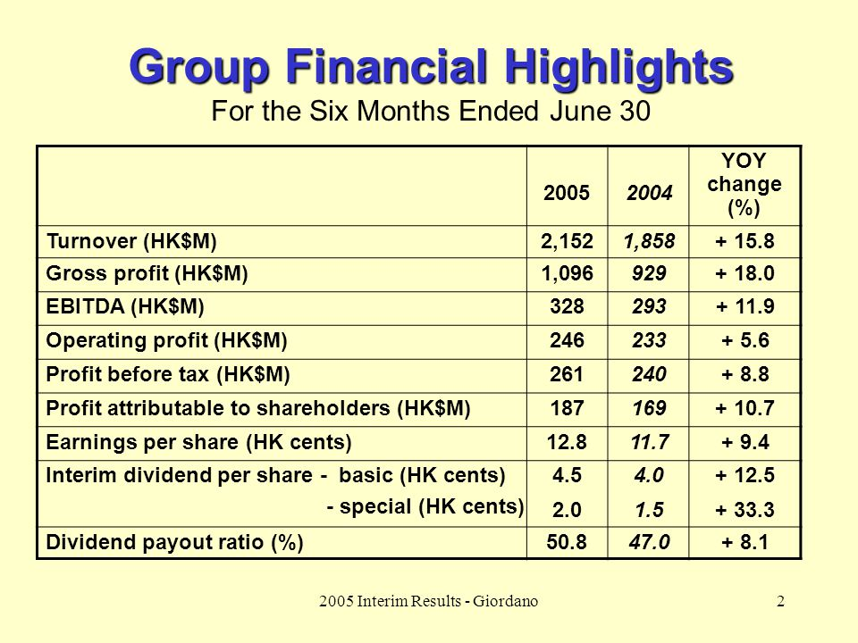 2 Group Financial Highlights For the Six Months Ended June 30 YOY change (%) 20052004 Turnover (HK$M)2,1521,858+ 15.8 Gross profit (HK$M)1,096929+ 18.0 EBITDA (HK$M)328293+ 11.9 Operating profit (HK$M)246233+ 5.6 Profit before tax (HK$M)261240+ 8.8 Profit attributable to shareholders (HK$M)187169+ 10.7 Earnings per share (HK cents)12.811.7+ 9.4 Interim dividend per share - basic (HK cents) - special (HK cents) 4.5 2.0 4.0 1.5 + 12.5 + 33.3 Dividend payout ratio (%)50.847.0+ 8.1