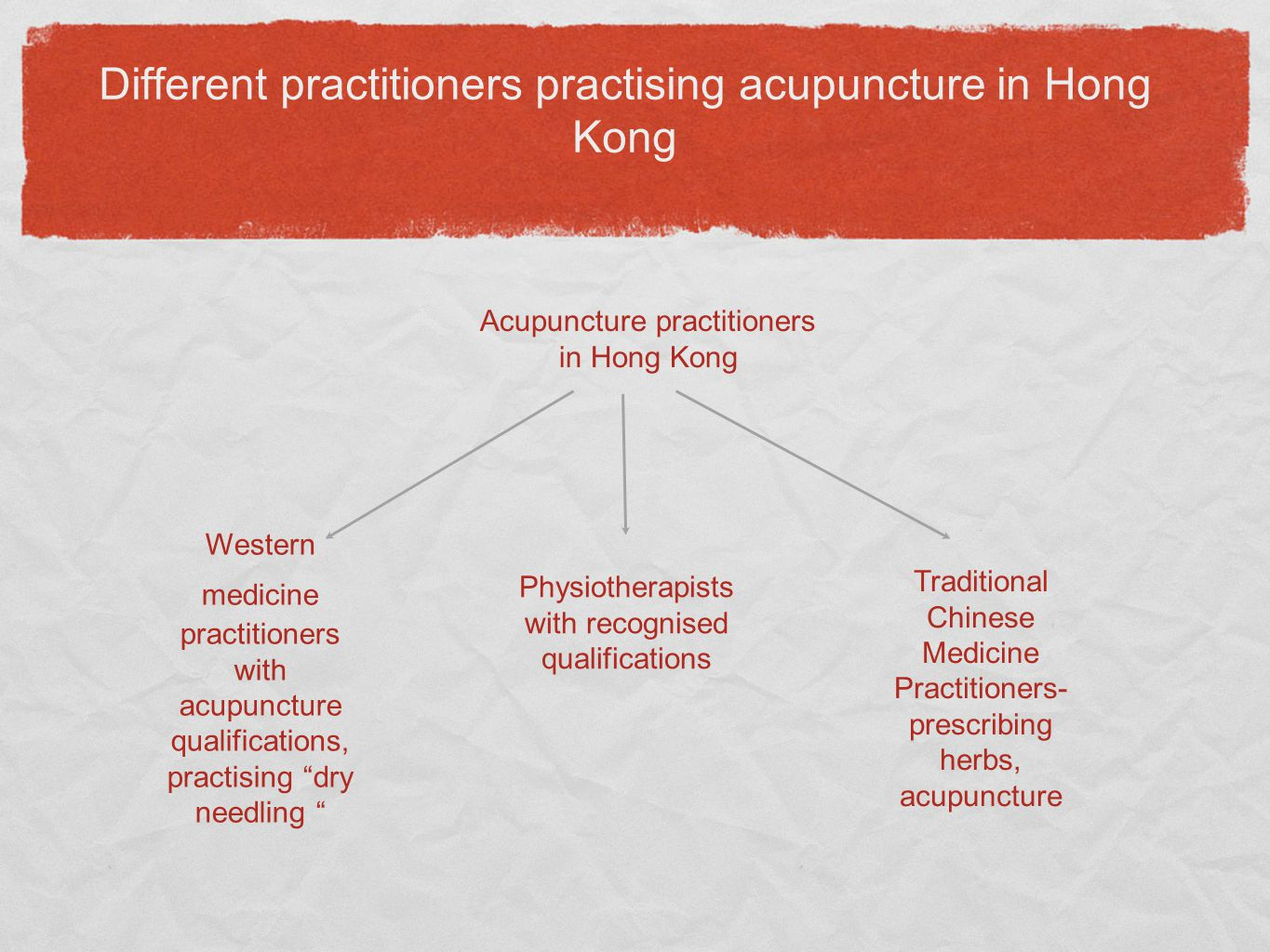 Different practitioners practising acupuncture in Hong Kong Acupuncture practitioners in Hong Kong Western medicine practitioners with acupuncture qualifications, practising dry needling Physiotherapists with recognised qualifications Traditional Chinese Medicine Practitioners- prescribing herbs, acupuncture