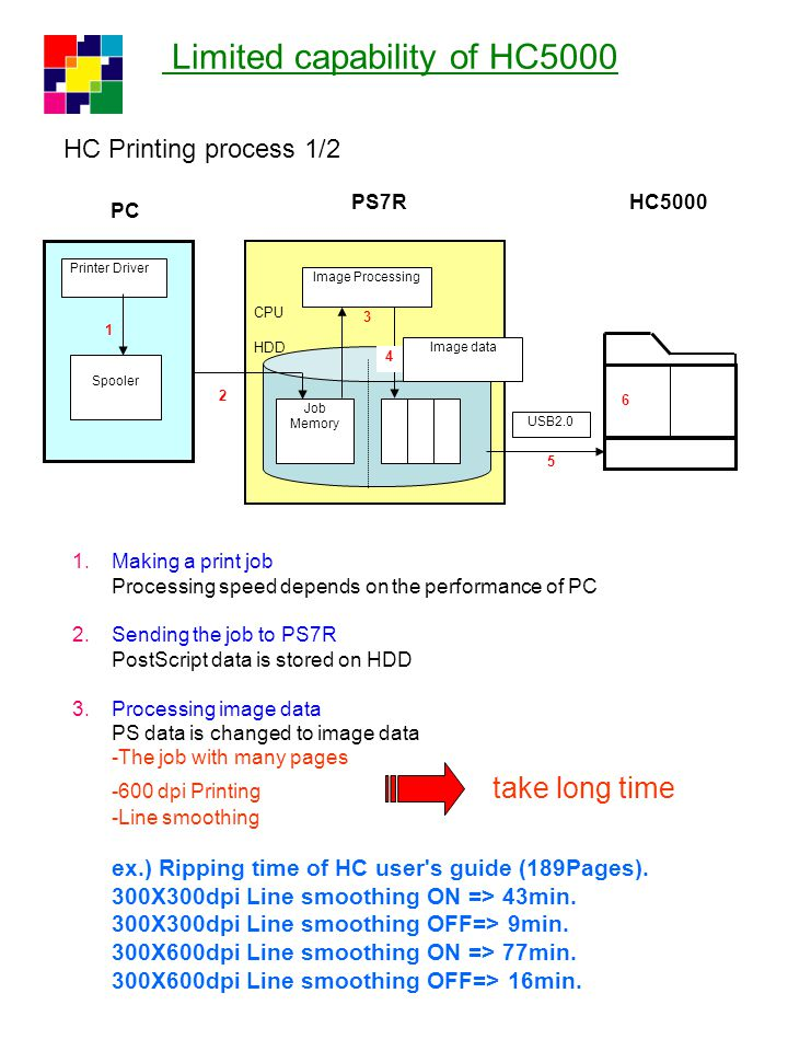 CPU HDD PC Printer Driver Spooler PS7RHC5000 USB2.0 Job Memory Image Processing Image data 1 2 3 5 Limited capability of HC5000 HC Printing process 2/2 4 4.Store image data Regardless print job type, image data is produced as A4 size.