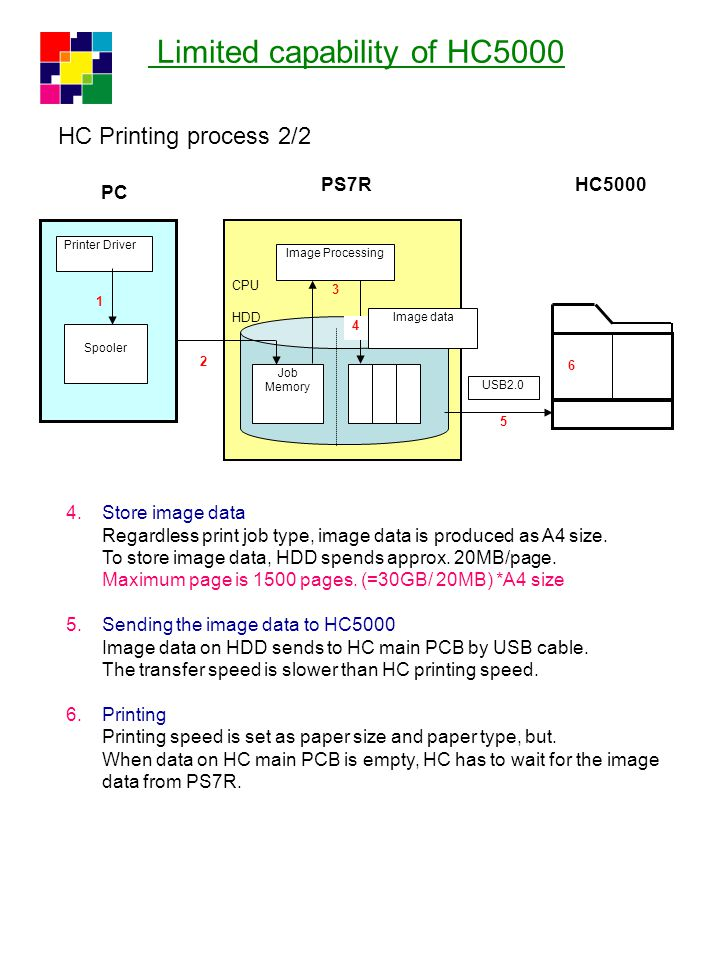 Limited capability of HC5000 2) Ripping /Printing speed Maximum pages of one print job 1500 pages maximum in case of A4 size Ripping speed/Printing speed We don't recommend to sell HC5000 to a customer who wants variable printing with high-speed.