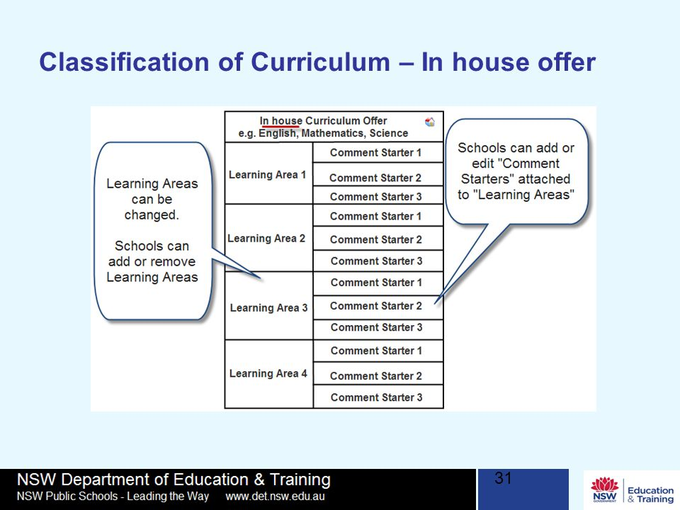 Classification of Curriculum – In house offer 31