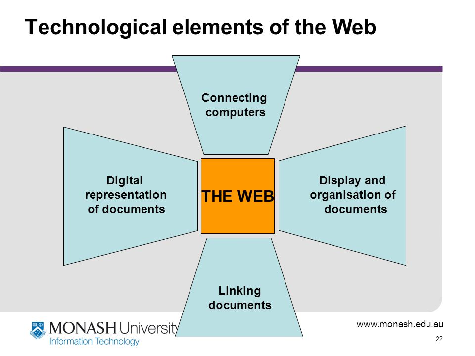 www.monash.edu.au 22 Technological elements of the Web THE WEB Connecting computers Digital representation of documents Display and organisation of documents Linking documents