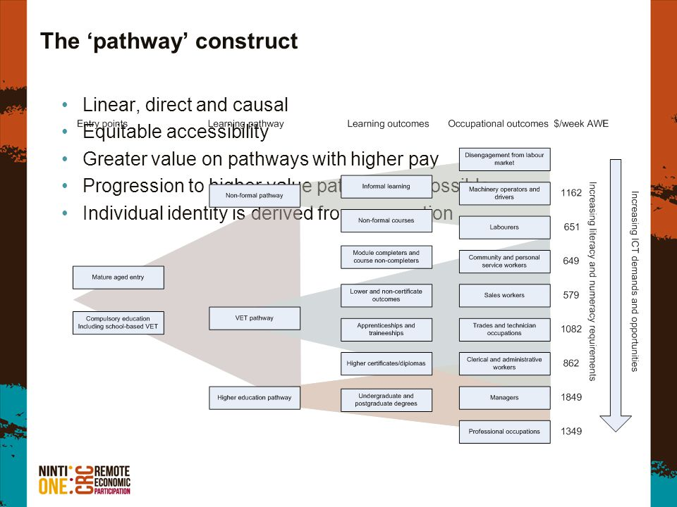 The 'pathway' construct Linear, direct and causal Equitable accessibility Greater value on pathways with higher pay Progression to higher value pathwa